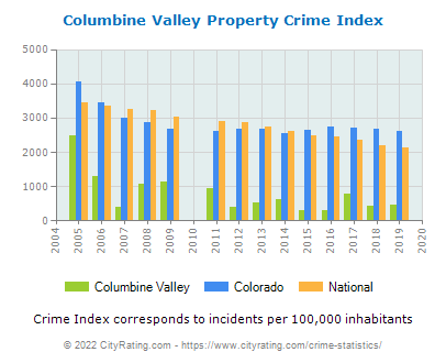 Columbine Valley Property Crime vs. State and National Per Capita