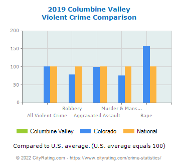 Columbine Valley Violent Crime vs. State and National Comparison