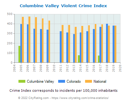 Columbine Valley Violent Crime vs. State and National Per Capita