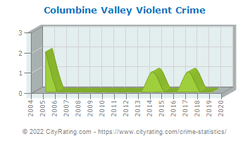 Columbine Valley Violent Crime