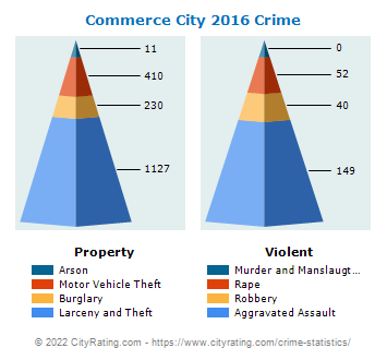 Commerce City Crime 2016