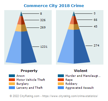 Commerce City Crime 2018