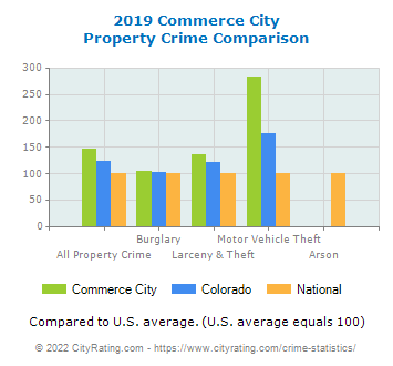 Commerce City Property Crime vs. State and National Comparison