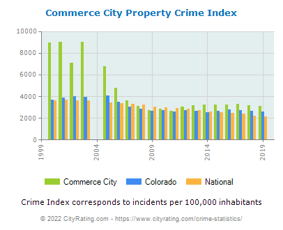 Commerce City Property Crime vs. State and National Per Capita
