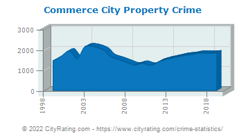 Commerce City Property Crime
