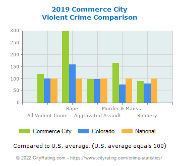 Commerce City Violent Crime vs. State and National Comparison