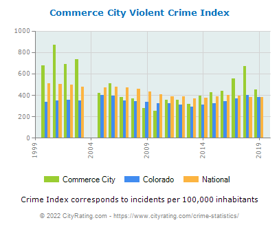 Commerce City Violent Crime vs. State and National Per Capita