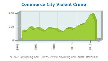 Commerce City Violent Crime