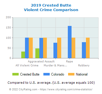 Crested Butte Violent Crime vs. State and National Comparison