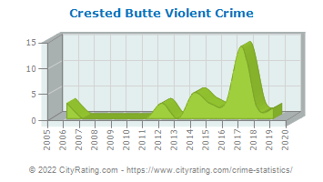 Crested Butte Violent Crime
