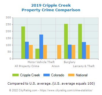 Cripple Creek Property Crime vs. State and National Comparison
