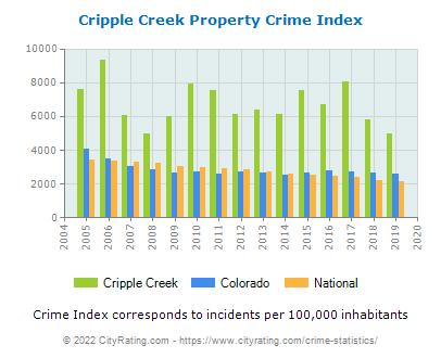 Cripple Creek Property Crime vs. State and National Per Capita