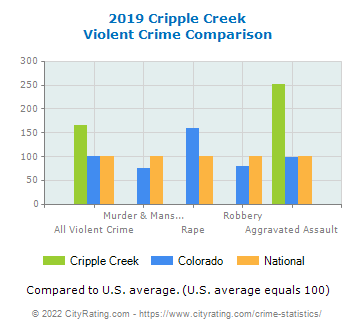 Cripple Creek Violent Crime vs. State and National Comparison