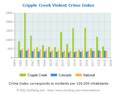 Cripple Creek Violent Crime vs. State and National Per Capita