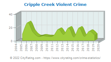 Cripple Creek Violent Crime