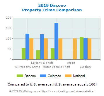 Dacono Property Crime vs. State and National Comparison