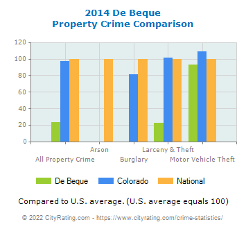 De Beque Property Crime vs. State and National Comparison