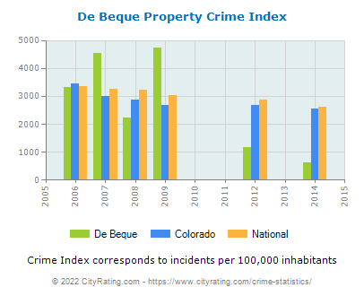 De Beque Property Crime vs. State and National Per Capita