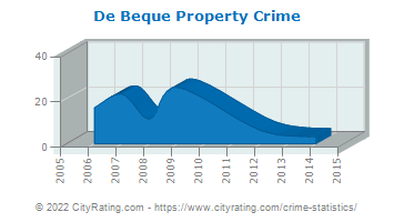 De Beque Property Crime