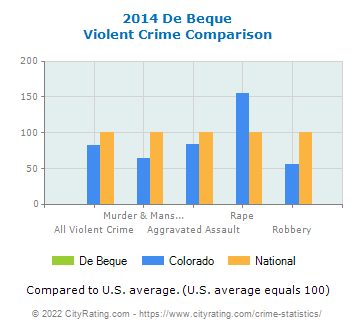 De Beque Violent Crime vs. State and National Comparison