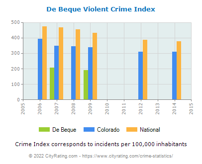 De Beque Violent Crime vs. State and National Per Capita