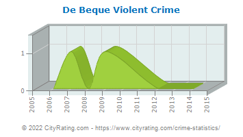 De Beque Violent Crime