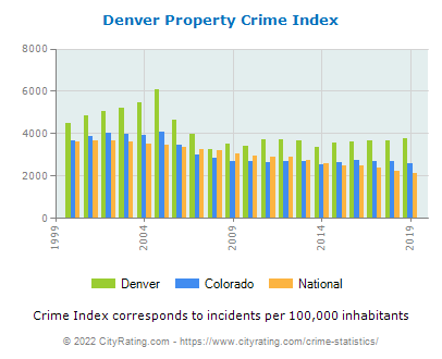 Denver Property Crime vs. State and National Per Capita