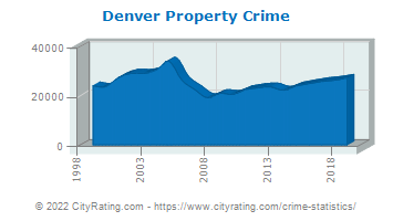 Denver Property Crime
