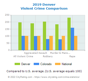Denver Violent Crime vs. State and National Comparison