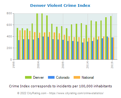 Denver Violent Crime vs. State and National Per Capita