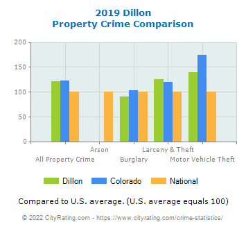 Dillon Property Crime vs. State and National Comparison