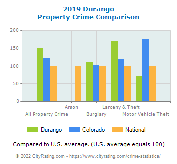 Durango Property Crime vs. State and National Comparison