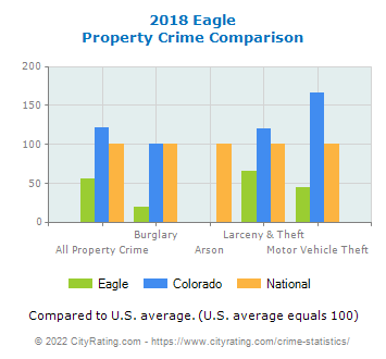 Eagle Property Crime vs. State and National Comparison