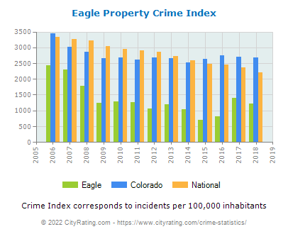 Eagle Property Crime vs. State and National Per Capita