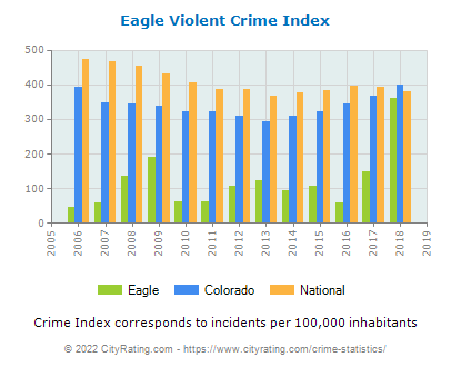 Eagle Violent Crime vs. State and National Per Capita