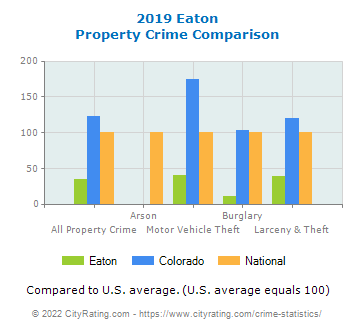 Eaton Property Crime vs. State and National Comparison