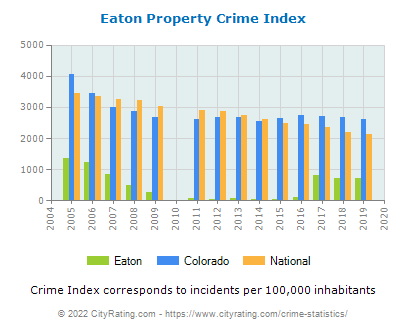 Eaton Property Crime vs. State and National Per Capita