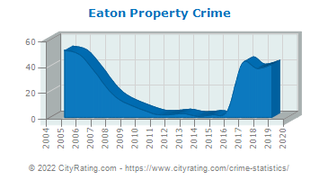 Eaton Property Crime