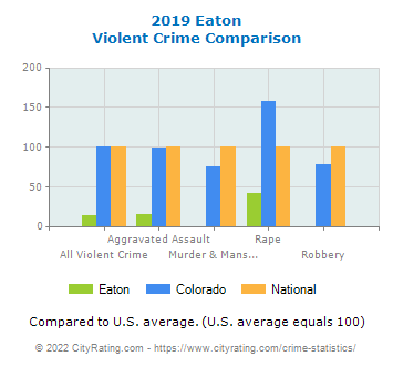 Eaton Violent Crime vs. State and National Comparison