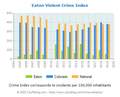 Eaton Violent Crime vs. State and National Per Capita