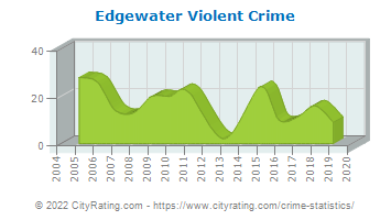Edgewater Violent Crime