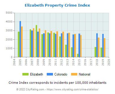Elizabeth Property Crime vs. State and National Per Capita