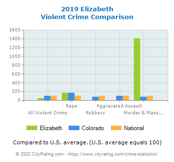 Elizabeth Violent Crime vs. State and National Comparison