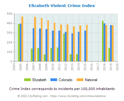 Elizabeth Violent Crime vs. State and National Per Capita