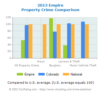 Empire Property Crime vs. State and National Comparison