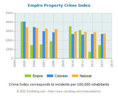 Empire Property Crime vs. State and National Per Capita