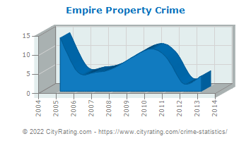 Empire Property Crime
