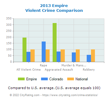 Empire Violent Crime vs. State and National Comparison