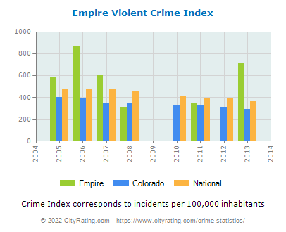Empire Violent Crime vs. State and National Per Capita