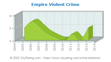 Empire Violent Crime